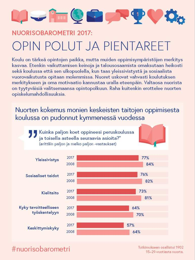 nuorisobarometri-infograffa-media_Page_1
